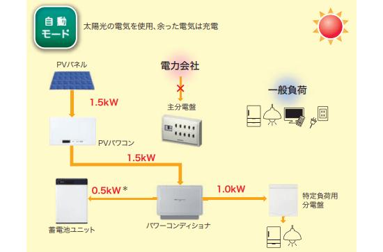 オムロン フレキシブル蓄電システムの停電時(日中)