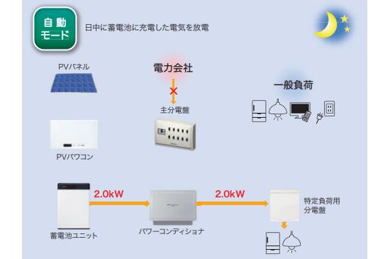 オムロン フレキシブル蓄電システムの停電時(夜間)
