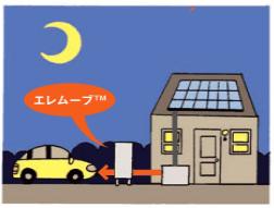 ニチコン トライブリッド蓄電システム 太陽光発電システム + 電気自動車 + 蓄電池で光熱費を最小化