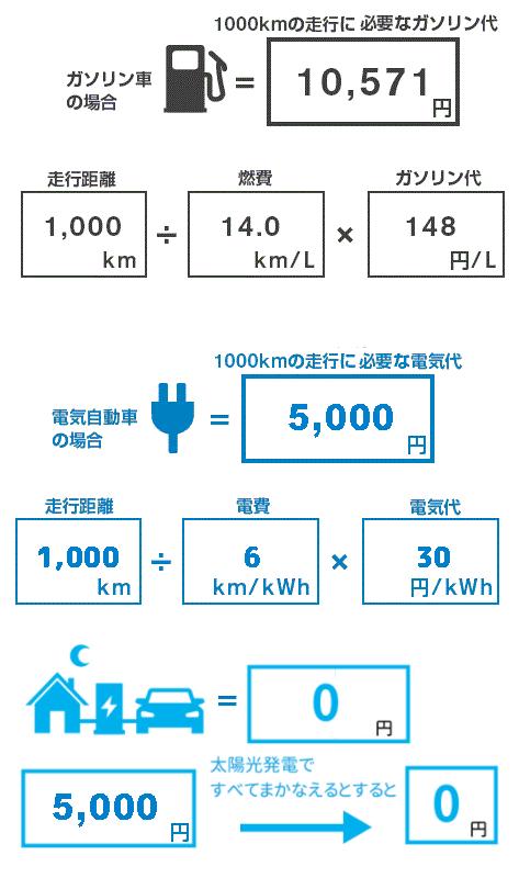 ニチコン トライブリッド蓄電システムで燃料代を大幅削減