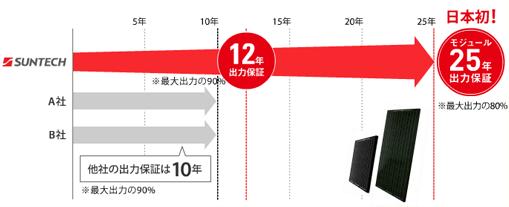 サンテックは業界最長の25年間出力保証