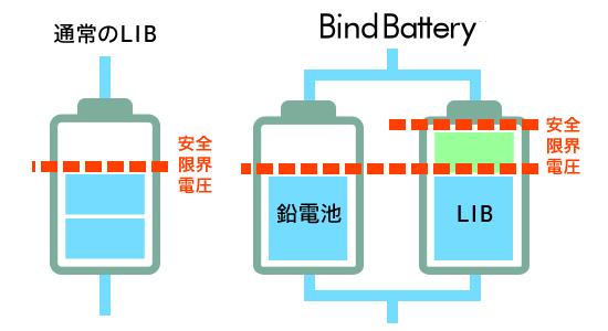 バインド電池4kwh、12kwhはリチウムイオン電池より安全