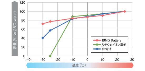 バインド電池4kwh、12kwhはバインド電池は低温環境に強い