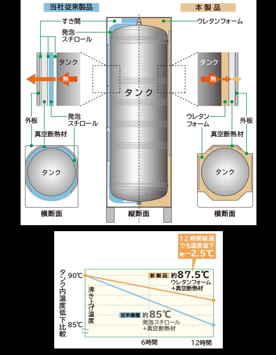 日立 エコキュート 断熱構造で電気代削減