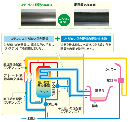 日立 エコキュート ステンレスクリーン自動洗浄システム