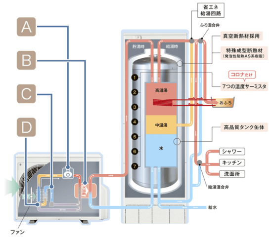 コロナ エコキュートES制御で効率を徹底