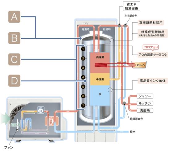 コロナ エコキュートES制御で効率を徹底!