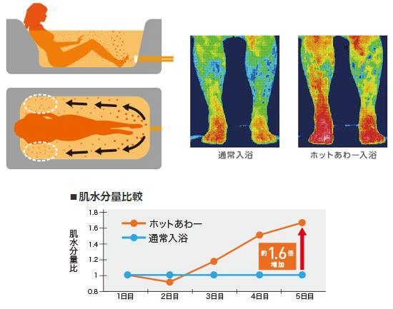 三菱 エコキュートはマイクロバブルで快適な入浴タイム