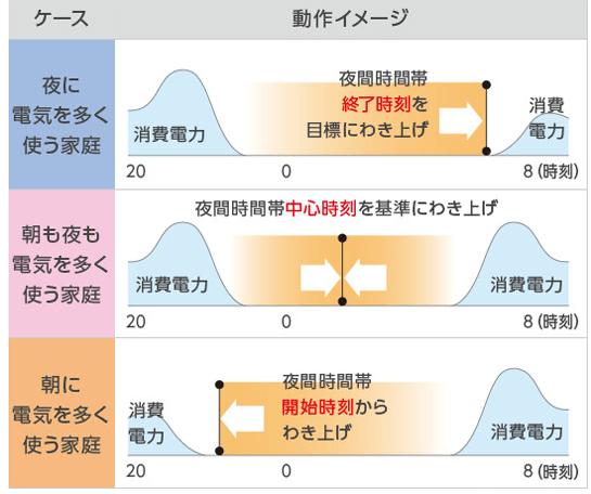 三菱 エコキュートは電気の使用状況に合わせて沸き上げを分散