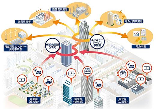 VPPの仮想発電所のイメージ