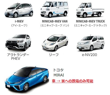 ニチコン EVパワーステーションの対応可能車種