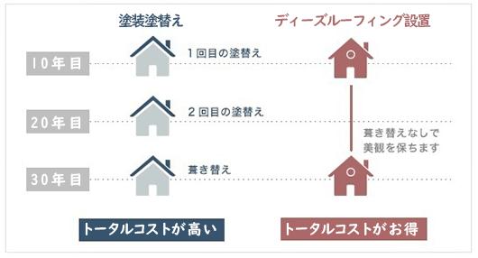 屋根塗装リフォームとカバー工法の比較