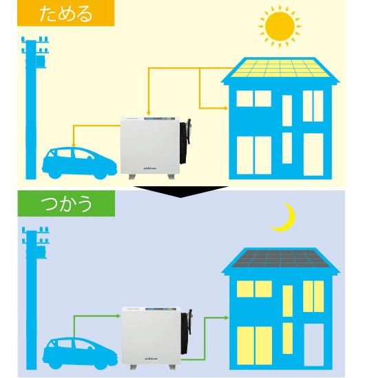 系統連系型EVパワーステーションで電気代を節約