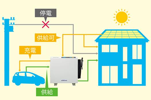 系統連系型EVパワーステーションは停電時も電気自動車に充電可能