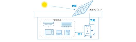 エリーパワー 可搬型蓄電システム パワーイレ・スリー2.5kwh直接充電可能