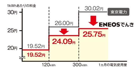 ENEOSでんきの電気料金