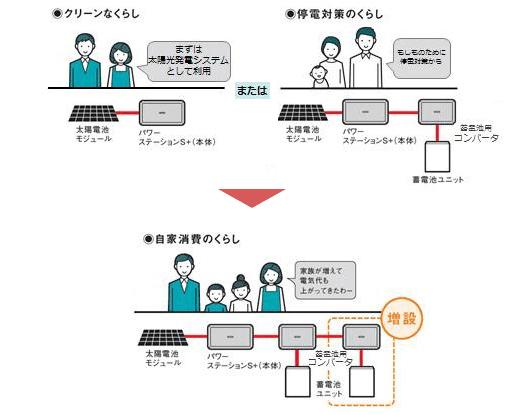 パナソニック創蓄連携システムS+