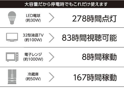 9.8lwhと大容量だから停電時でもこれだけ使えます