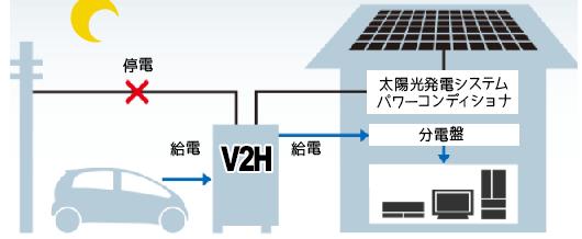 V2H 非常用電源