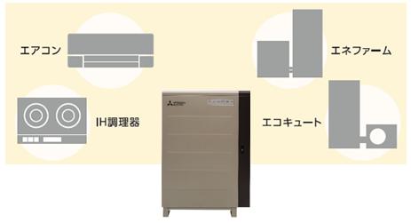 三菱SMART V2H(EV用パワーコンディショナ)は200vエコキュート対応