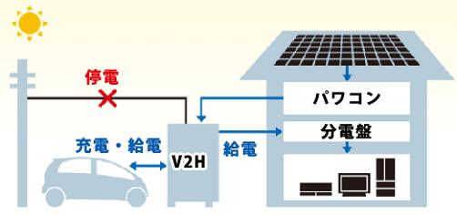 V2Hの停電時の電気の流れ