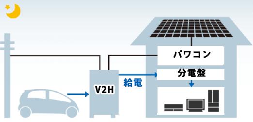 三菱EV用パワーコンディショナ「SMART V2H」の運転モード 自立運転モード