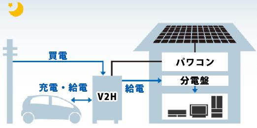 三菱EV用パワーコンディショナ「SMART V2H」の運転モード エコノミーモード