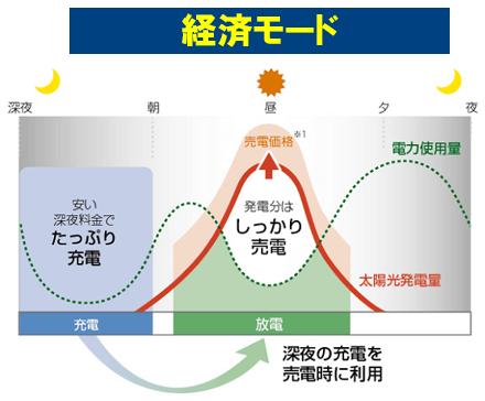 ニチコン11.1kwh家庭用蓄電池の経済モード